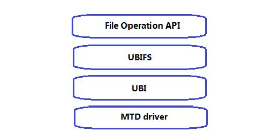 嵌入式系统怎么分区?这个方法省时省力