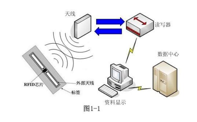 详细剖析RFID识别技术常见的应用场景案例