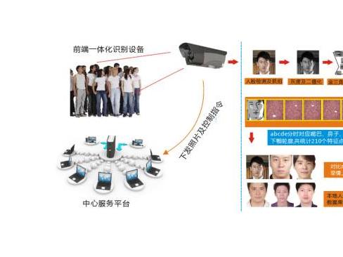 关于人脸和车辆识别技术方案