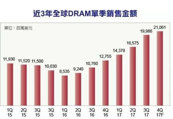 DRAM供不应求,2018市场将是大好年!