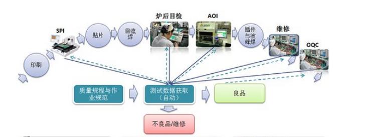 OEM工厂技术人员须知的BGA焊接技术