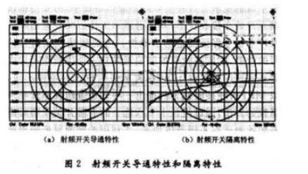 如何用射频接收机测量噪声系数?这篇文章告诉你方法