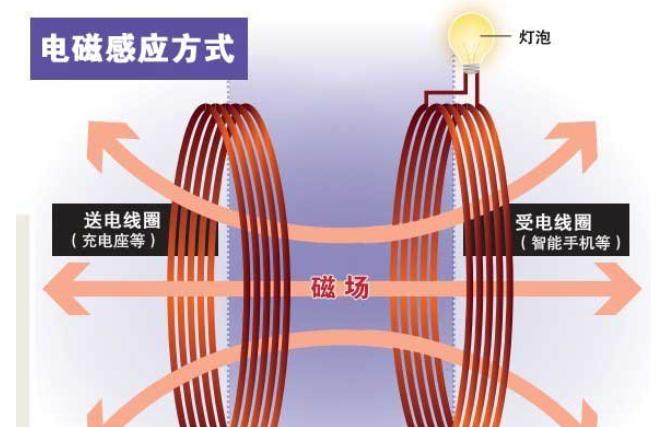 常见的无线充电技术方案对比,附技术原理图分析