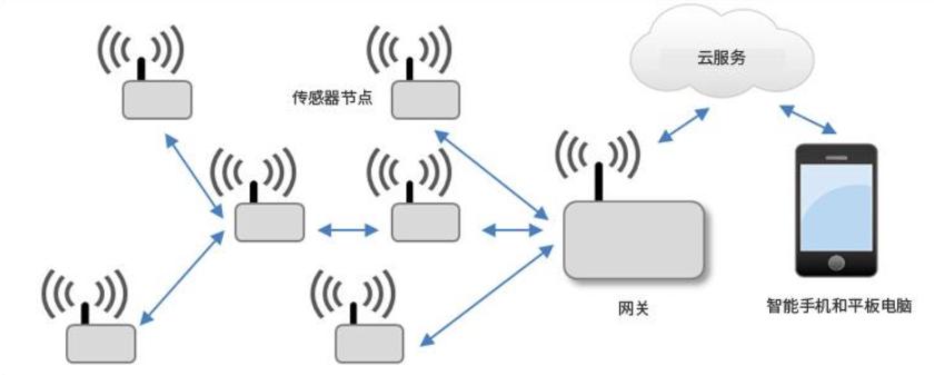 无线传感器网络方案构建的几大要点