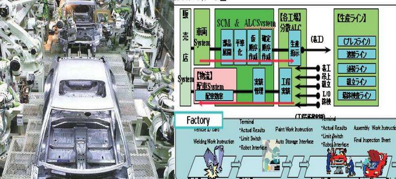 射频技术识别在汽车供应链管理中的作用,这篇文章就...