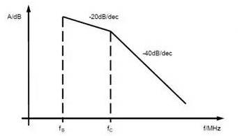 电容滤波的解析与EMC整改建议
