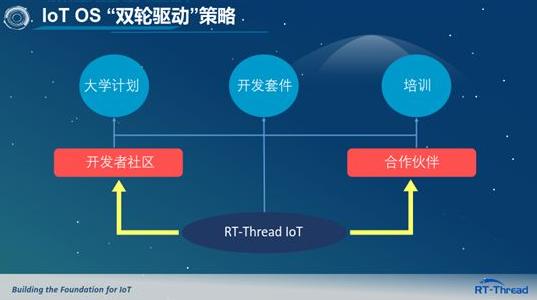 通往IoT OS之路-全新RT-Thread开发者社区论坛上线