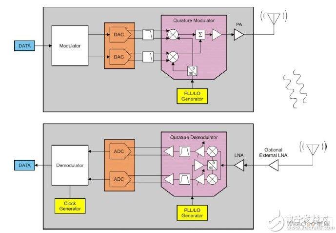 低功耗RF设备通信的FCC规范要求简介 检测认证百事通何其江