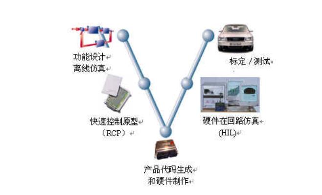 详细探究SBW功能安全目标和安全手段
