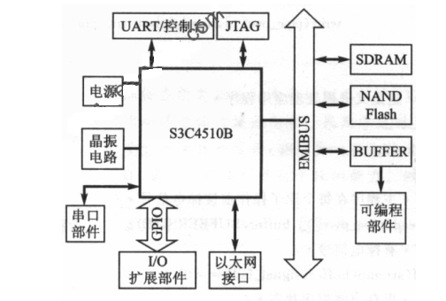 基于ARM7芯片嵌入式平台上实现掉电保护的设计方案