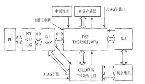 一款实用的嵌入式CPLD的伺服控制卡设计方案