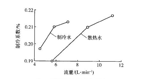热电制冷技术实现营养液温控的方案
