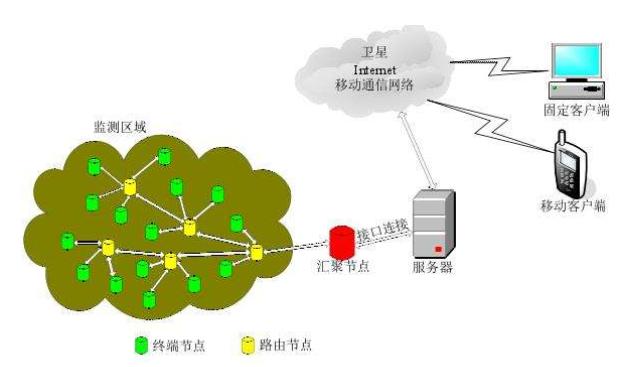 详解无线传感器网络的结构和技术要点