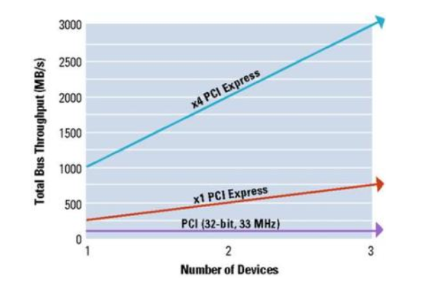 测试手机芯片带宽性能及优化测试方法