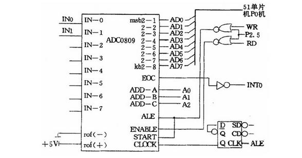 利用单片机技术设计实现多气体检测的系统方案