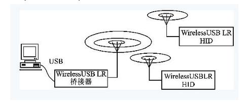 什么是无线USB技术?从它的应用上学习就明白了