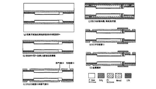 这是一款实用的双面接触式电容压力传感器设计方案,...