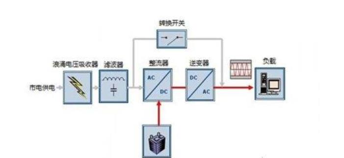 UPS电源系统如何维护与管理?这个工程师经验丰富