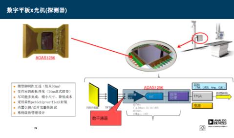 ADI助力中国医疗电子全信号链创新,2018续写...