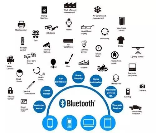 智能家居对BLE蓝牙模块性能的六大要求