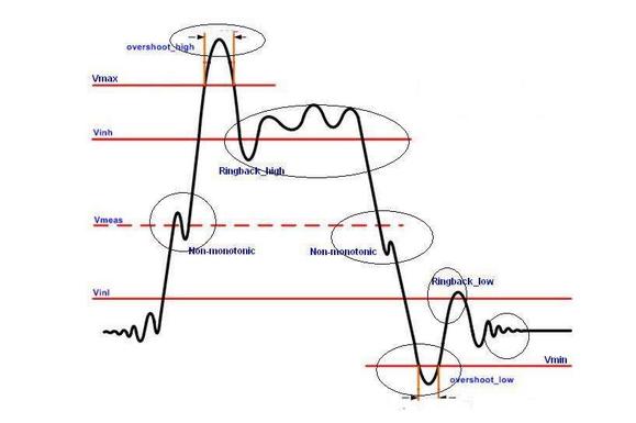高速电路设计和信号完整性的知识分享