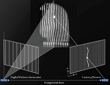 这些自动化光投影技术能大大提升生产效率
