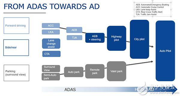 图2 ADAS的最终目标是实现自驾车