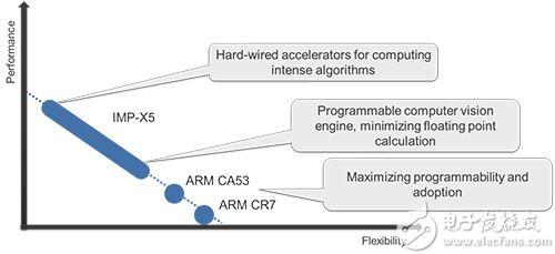 图6 V3M所用元件之性能、弹性关系示意图