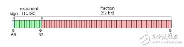 c语言单精度和双精度的区别