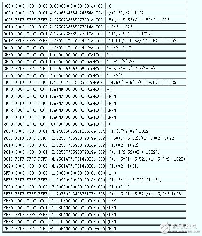 什么是单精度和双精度_单精度和双精度浮点数表示方法