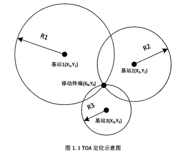UWB定位技术是什么?UWB定位技术的工作原理详解