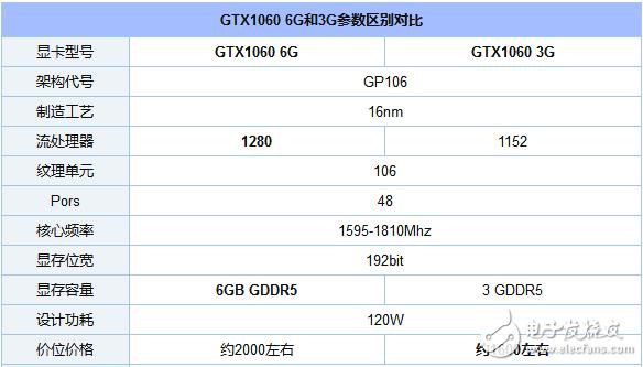 gtx1060的3g与6g区别及差距