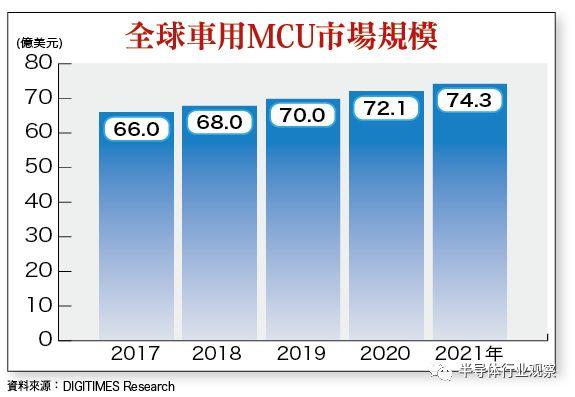 市场上MCU供应出现短缺,涨价潮已成定局