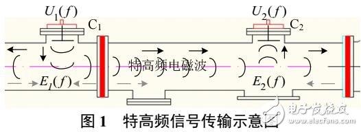 GIS特高频传感器性能对比评价方法