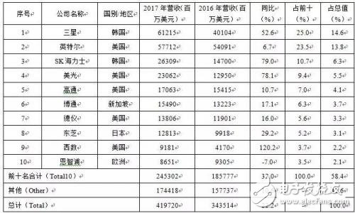 2017世界半导体产业Top 10企业排名