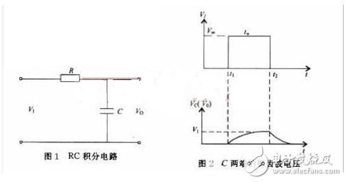 PWM变模拟信号(积分电路 ) _积分电路原理及参数选择