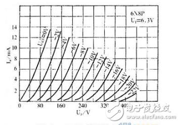 电子管6N8P参数及特性曲线图