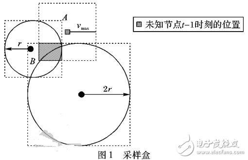 基于接收信号强度指示测距的蒙特卡罗盒定位算法