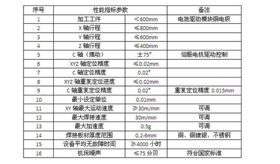 IGBT驱动模块控制器焊接系统设计方案推荐
