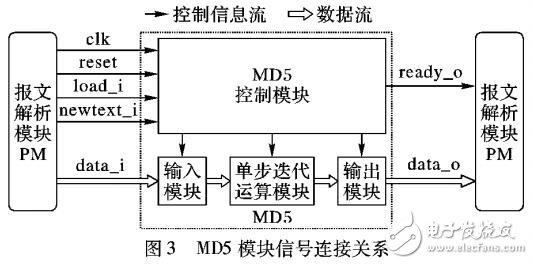 MD5算法硬件加速模型