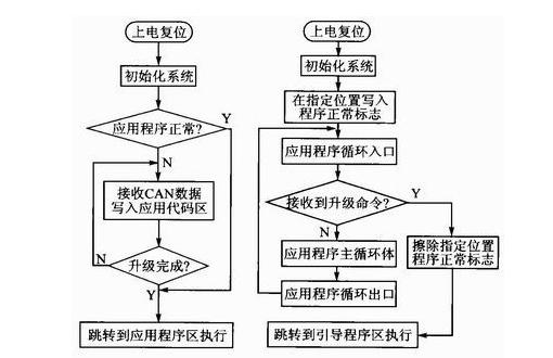 实用的CAN总线分布式嵌入式系统升级设计方案