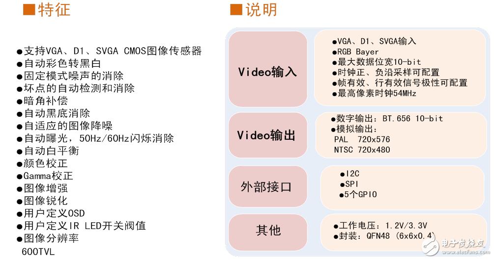 ISP图像处理芯片