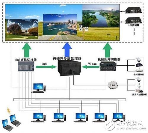 视频图像处理技术