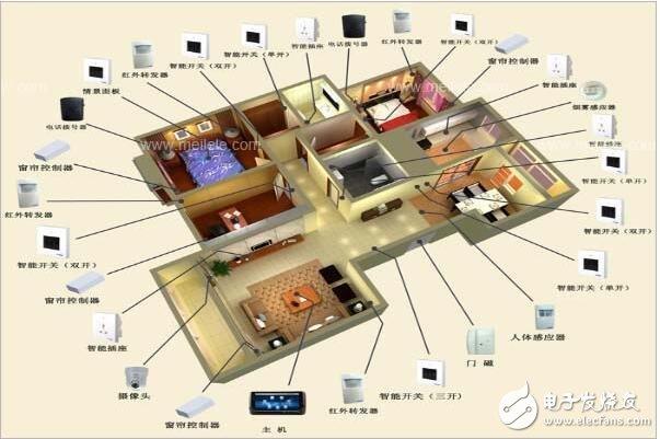 智能家居控制系统详解_智能家居控制系统工作原理_智能家居控制系统有哪些
