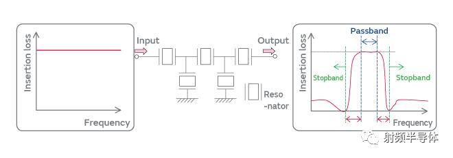 SAW滤波器的现状及面临的挑战以及新型的IHP SAW滤波器介绍