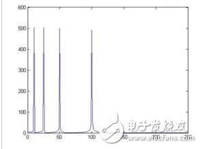 小波变换比傅里叶变换好在哪里_小波变换与傅里叶变换详解