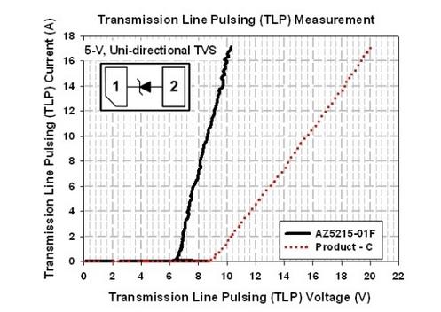 经典又实用的超低电容小尺寸的ESD保护方案
