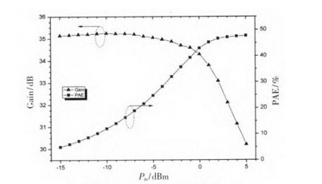 设计高谐波抑制功率放大器的几大要点剖析