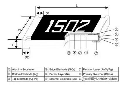 电阻器常见的失效模式有哪些?