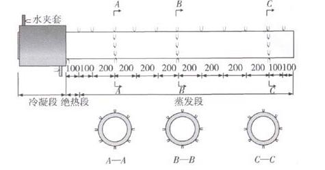经典的太阳能中温接收器设计方案
